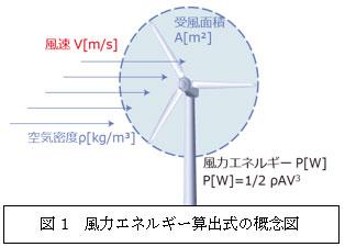 図1 風力エネルギー算出式の概念図