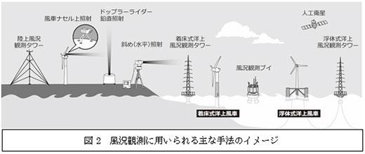 図2 風況観測に用いられる主な手法のイメージ