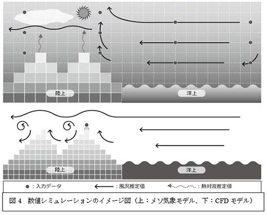 図4 数値シミュレーションのイメージ図(上:メソ気象モデル、下:CFDモデル)