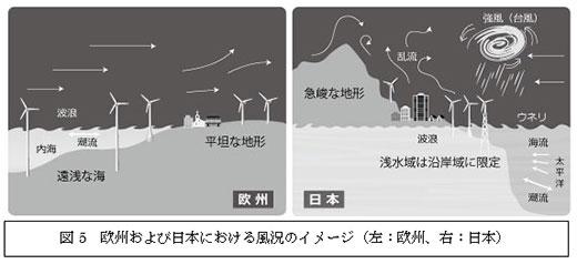図5 欧州および日本における風況のイメージ(左:欧州、右:日本)
